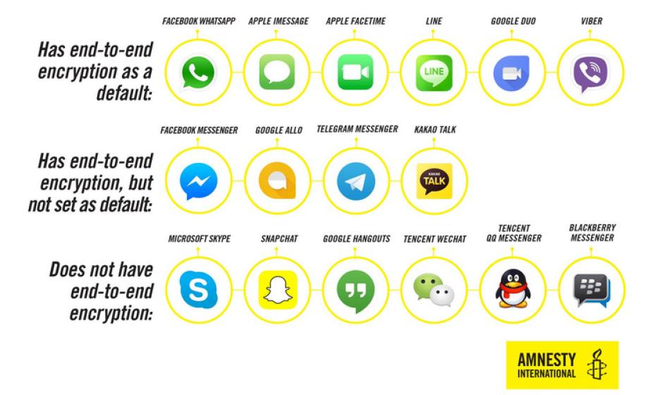 Które aplikacje najlepiej chroniąprywatność?