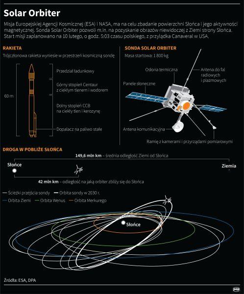 Solar Orbiter (Maciej Zieliński/PAP)